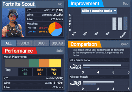 Fortnite Scout showing player statistics.